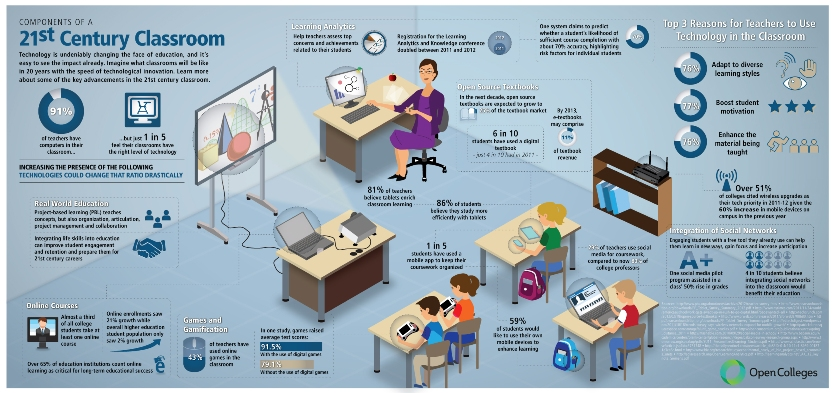 Infogram showing the 21st Century Classroom
